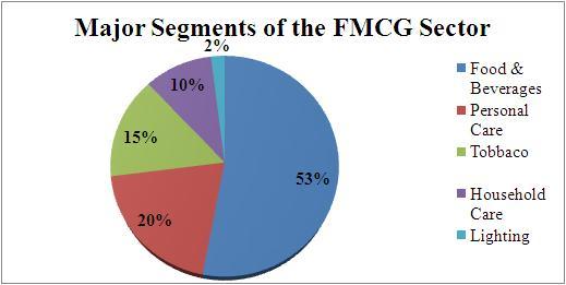 FMCG BE 2013-2014